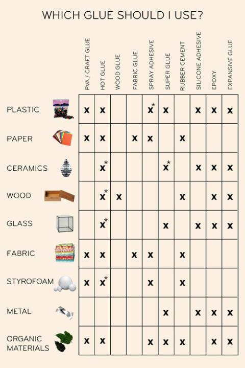 Which glue should you use